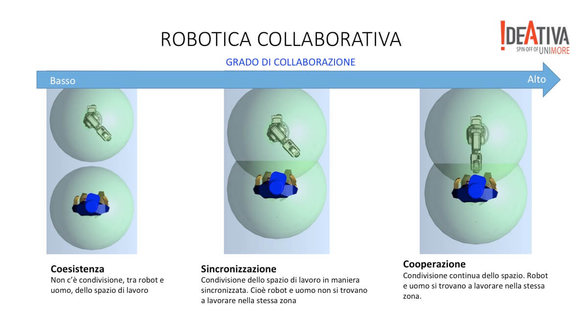 Robotica collaborativa