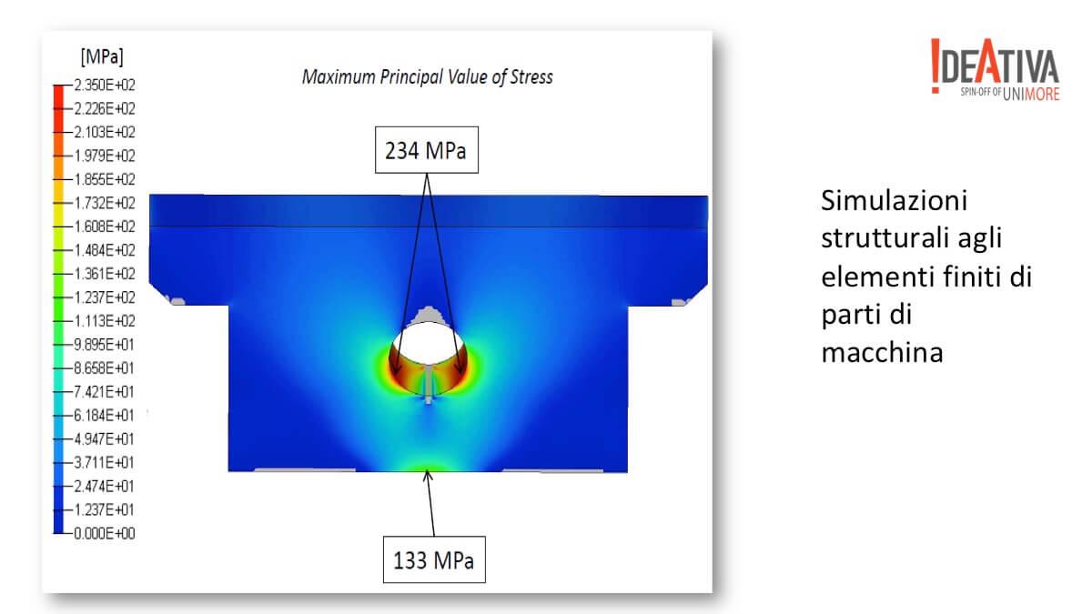 simulazioni strutturali agli elementi finiti di parti di macchina